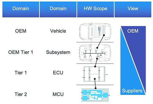 Automotive development complexity - Reaching Automotive SPICE® Level 3 and Beyond with ALM
