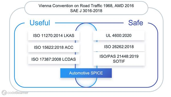 Functional Safety Compliance – Reaching Automotive SPICE® Level 3 and Beyond with ALM