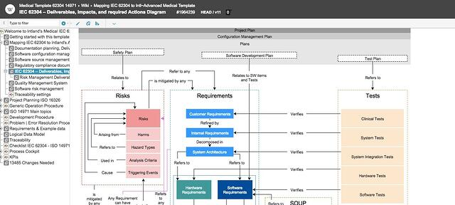 IEC_62304_Deliverables_Impacts_and_required_Actions_Diagram