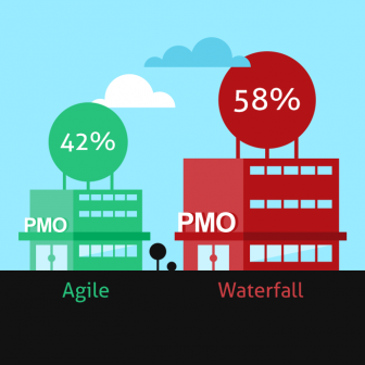 codeBeamer ALM software for Change Management and PMO