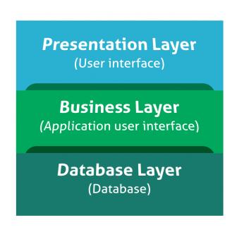 Application programming interface – API testing-White Box Testing