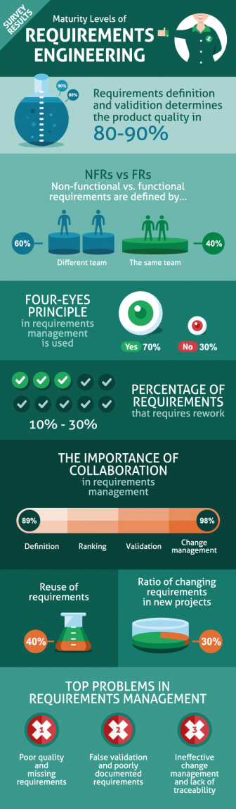 Intland Software Maturity Level of Requirements Engineering Survey Infographic