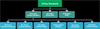 Safety Critical Software Development-Regulations-Compliance