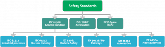 Safety Critical Software Development-Regulations-Compliance