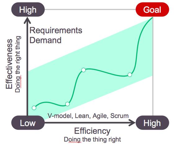 ALM Maturity 3: Effectiveness vs Efficiency