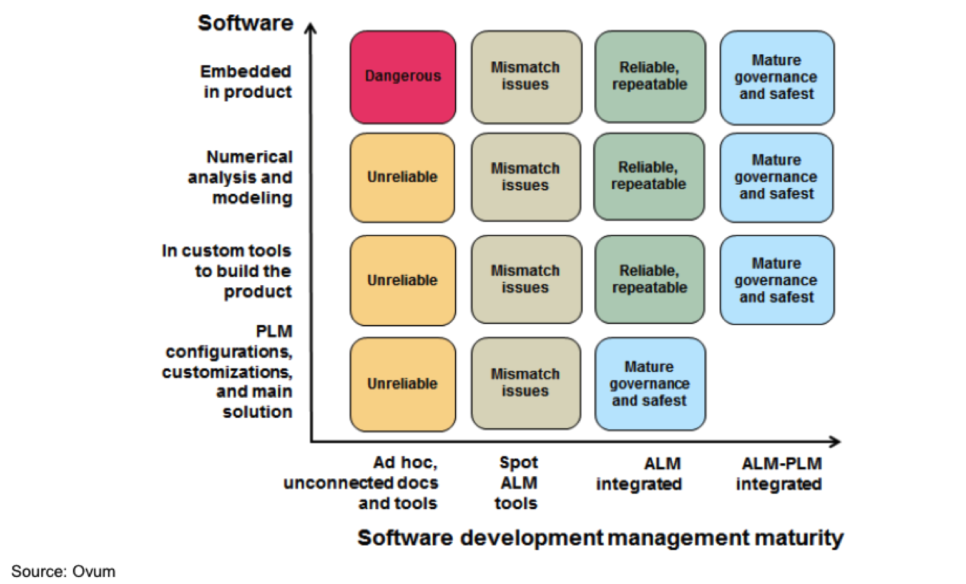 Software Development Management Maturity Chart - Ovum