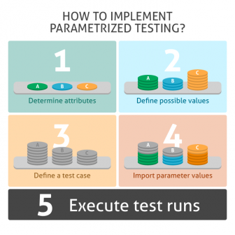 blog post 141411 increase test efficiency with parametrization