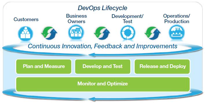 DevOps: The IBM Approach