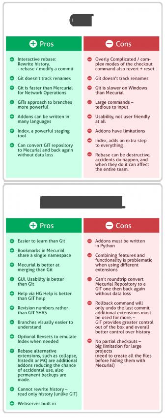 GIT - Mercurial Comparison Chart