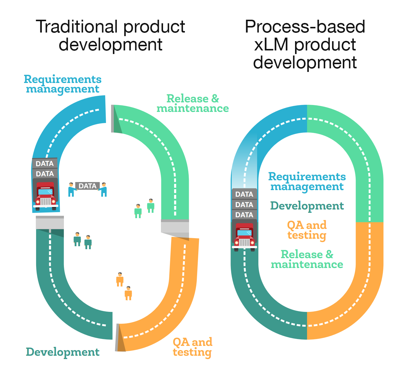 IOT product development map