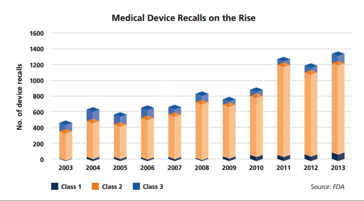 Medical device recalls – FDA