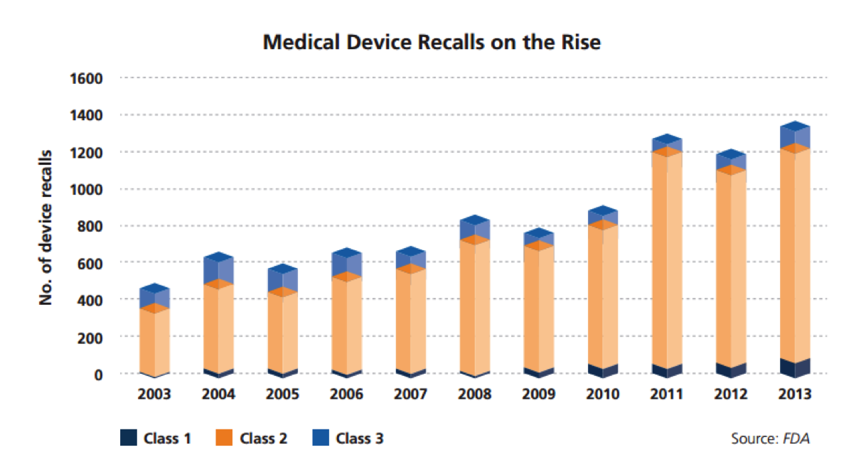 Medical Device Recalls History Chart from US FDA