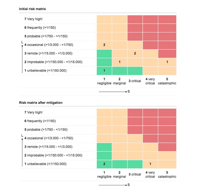 risk_matrix_diagram2