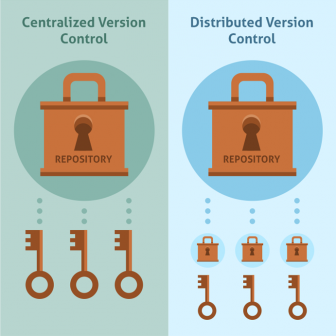 centralized and distributedversion control systems