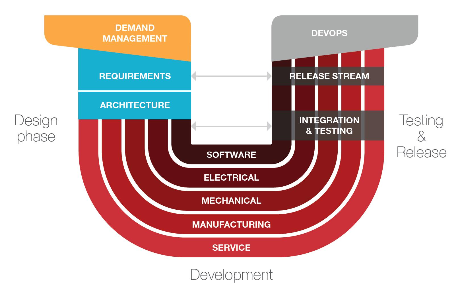 xLM Multiple development lifecycles