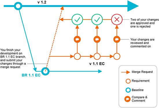 codebeamer-91-merge-requests