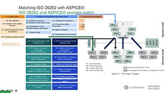 expertengesprach-aspice-und-iso26262-normerfullung-in-der-automobilindustrie-2.png