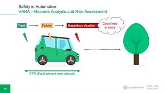 hazard-analysis-functional-safety-compliance-1