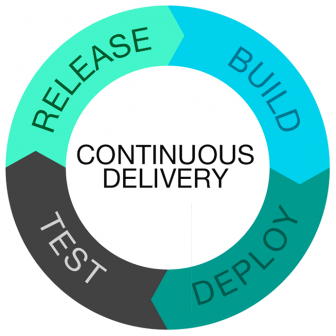 agile-team-should-adopt-continuous-delivery
