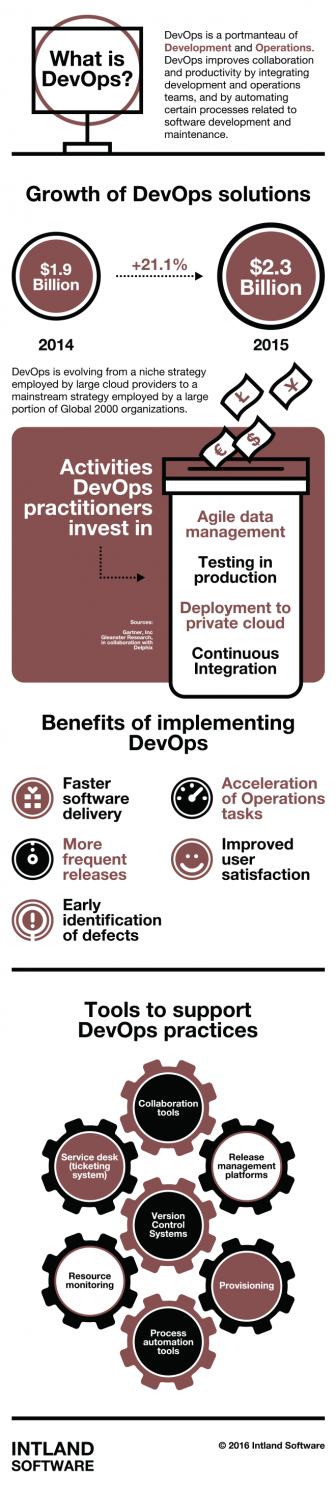Why DevOps is Essential for IoT and Innovation