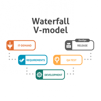 Software Development with Waterfall/V-model