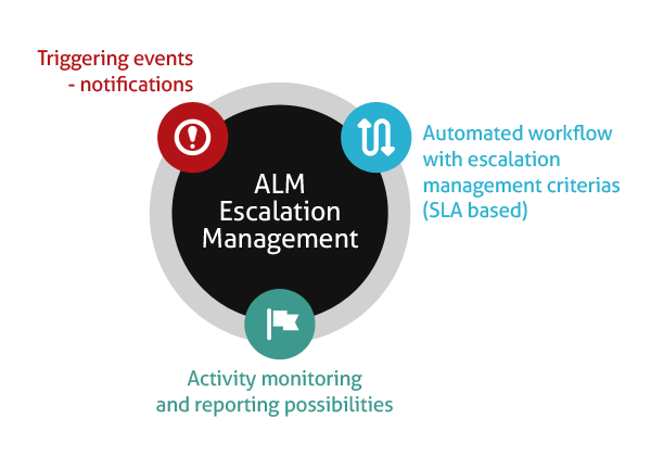 How ALM Does Escalation Management Supports SLAs?