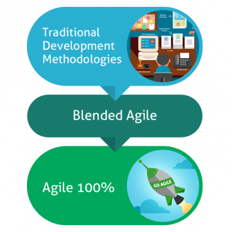 A Blended Agile Methodology Combines Agile with an Alternative