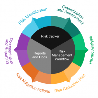 Benefits of Applying an Appropriate Risk Management Lifecycle