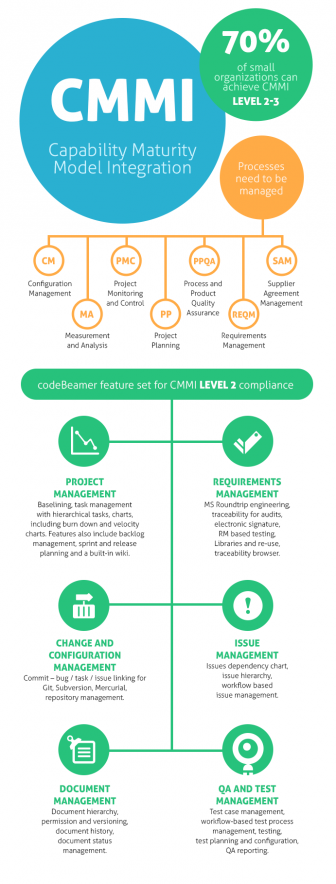 Capability Maturity Model Integration (CMMI) Achievement with codeBeamer!