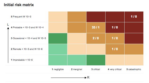 Risk Matrix Diagram in codeBeamer ALM