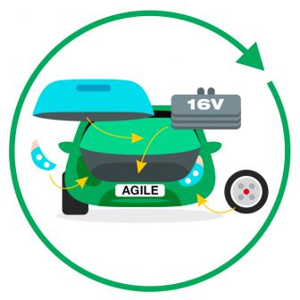 Using Agile in Hardware Development & Manufacturing?