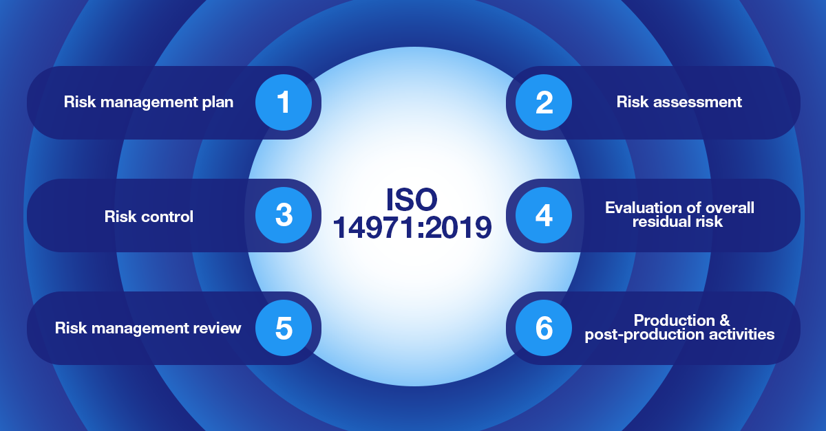 Medical Device Risk Management Updates – What is New in ISO 14971:2019?